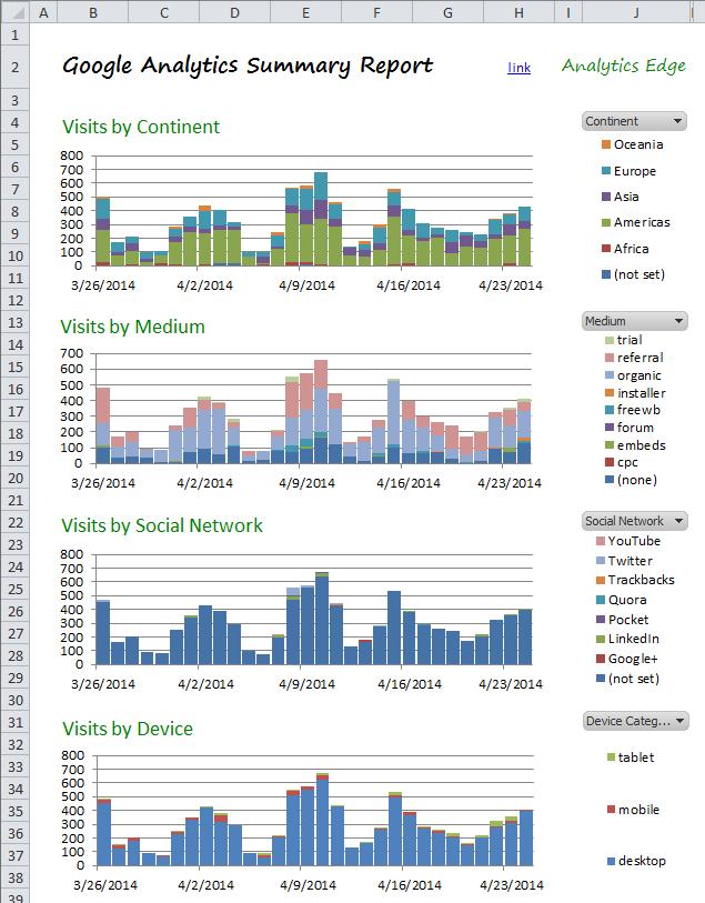 Mini Dashboard de Google Analytics