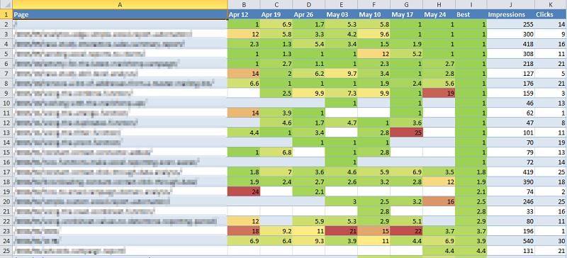 Ranking Semanal con GWT
